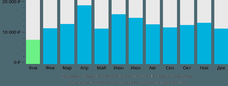 Динамика стоимости авиабилетов из Атланты в Балтимор по месяцам