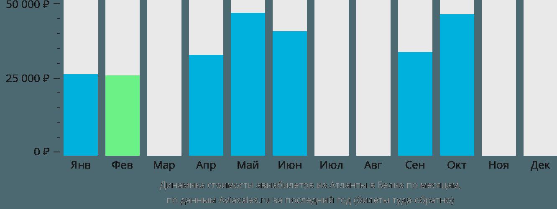 Динамика стоимости авиабилетов из Атланты в Белиз-Сити по месяцам