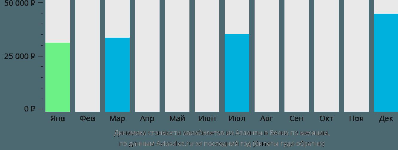 Динамика стоимости авиабилетов из Атланты в Белиз по месяцам