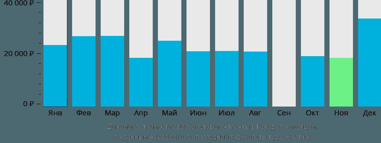 Динамика стоимости авиабилетов из Атланты в Канаду по месяцам
