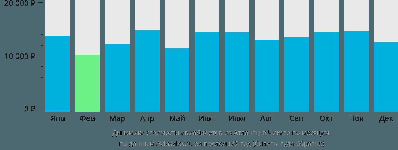 Динамика стоимости авиабилетов из Атланты в Чикаго по месяцам