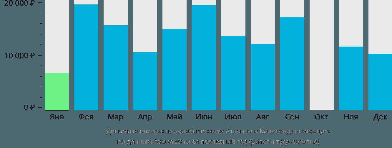 Динамика стоимости авиабилетов из Атланты в Кливленд по месяцам