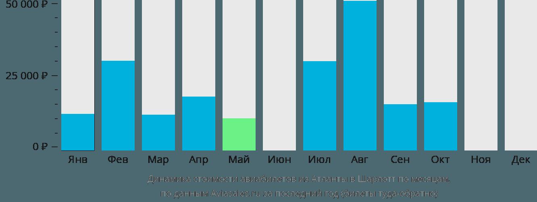 Динамика стоимости авиабилетов из Атланты в Шарлотт по месяцам