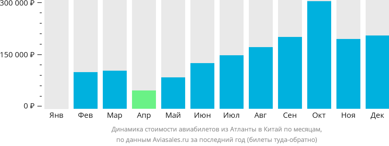 Динамика стоимости авиабилетов из Атланты в Китай по месяцам