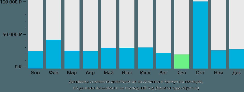 Динамика стоимости авиабилетов из Атланты в Канкун по месяцам