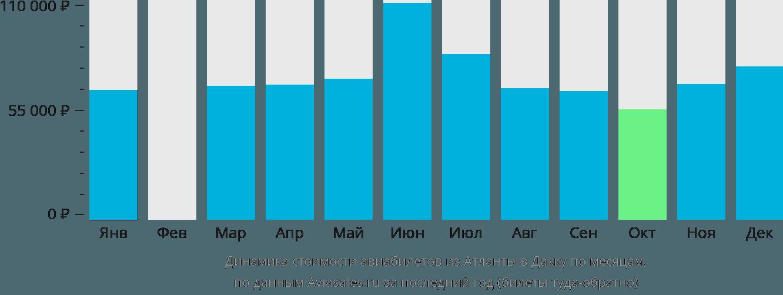 Динамика стоимости авиабилетов из Атланты в Дакку по месяцам