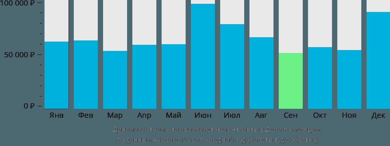 Динамика стоимости авиабилетов из Атланты в Дели по месяцам