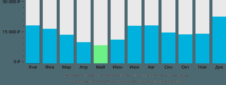 Динамика стоимости авиабилетов из Атланты в Денвер по месяцам