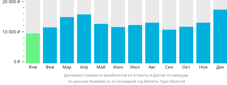 Динамика стоимости авиабилетов из Атланты в Даллас по месяцам