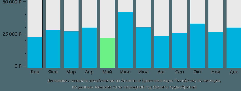 Динамика стоимости авиабилетов из Атланты в Доминиканскую Республику по месяцам