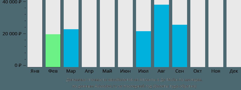 Динамика стоимости авиабилетов из Атланты в Де-Мойн по месяцам