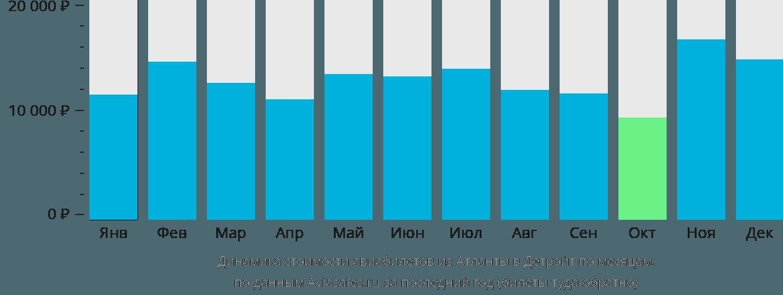 Динамика стоимости авиабилетов из Атланты в Детройт по месяцам