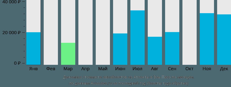 Динамика стоимости авиабилетов из Атланты в Эль-Пасо по месяцам