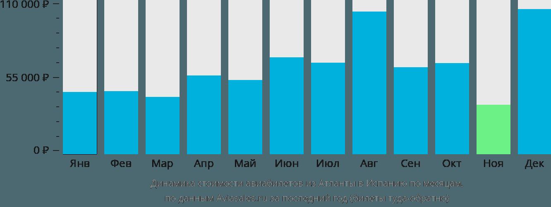 Динамика стоимости авиабилетов из Атланты в Испанию по месяцам