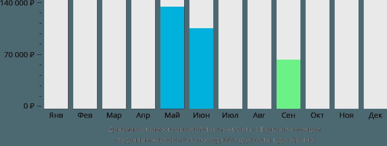 Динамика стоимости авиабилетов из Атланты в Ереван по месяцам