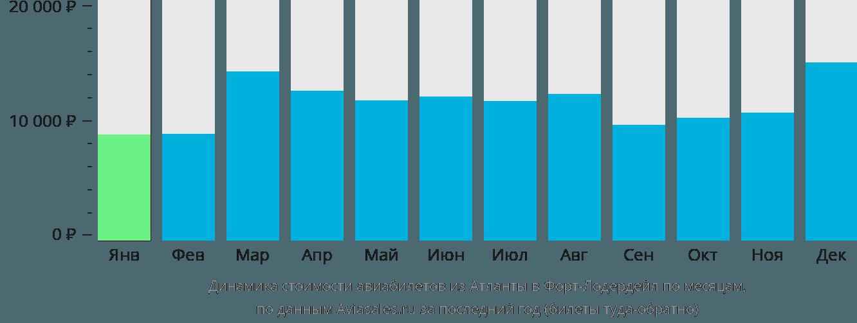 Динамика стоимости авиабилетов из Атланты в Форт-Лодердейл по месяцам