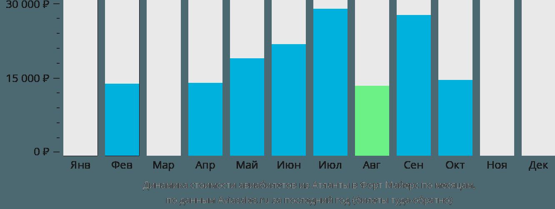Динамика стоимости авиабилетов из Атланты в Форт Майерс по месяцам