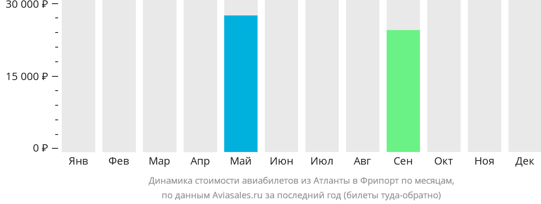 Динамика стоимости авиабилетов из Атланты в Фрипорт по месяцам