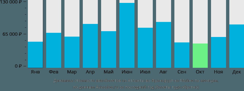 Динамика стоимости авиабилетов из Атланты во Франкфурт-на-Майне по месяцам