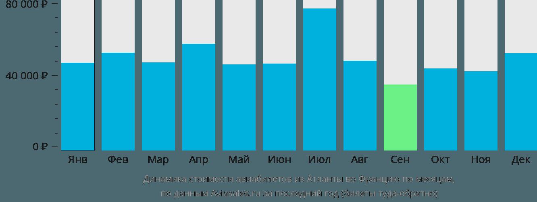 Динамика стоимости авиабилетов из Атланты во Францию по месяцам