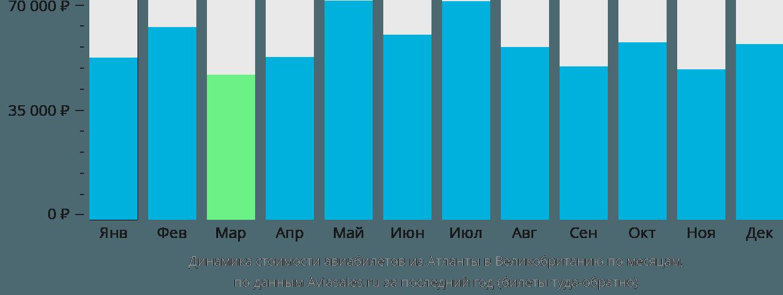 Динамика стоимости авиабилетов из Атланты в Великобританию по месяцам