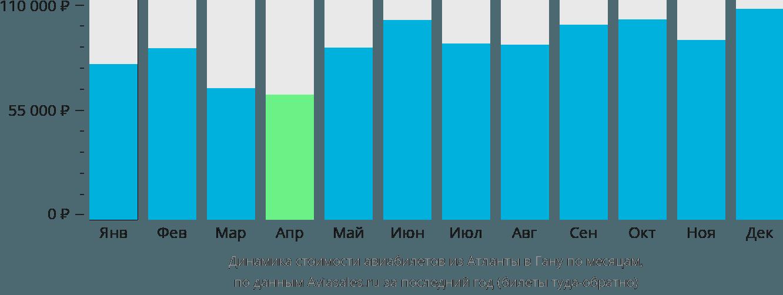 Динамика стоимости авиабилетов из Атланты в Гану по месяцам