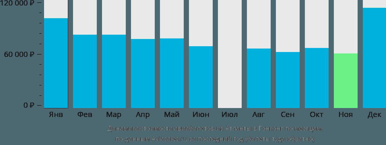 Динамика стоимости авиабилетов из Атланты в Гонконг по месяцам