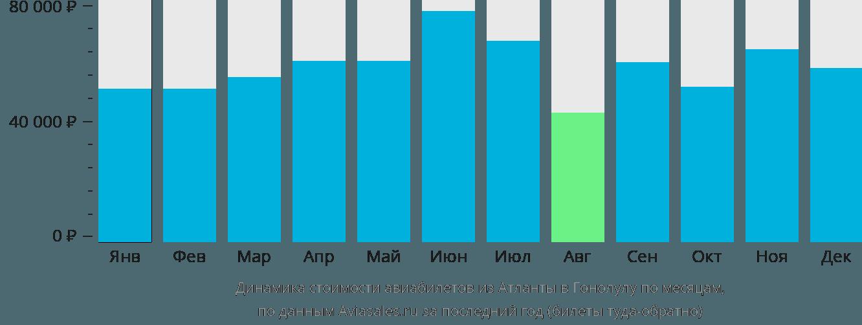 Динамика стоимости авиабилетов из Атланты в Гонолулу по месяцам