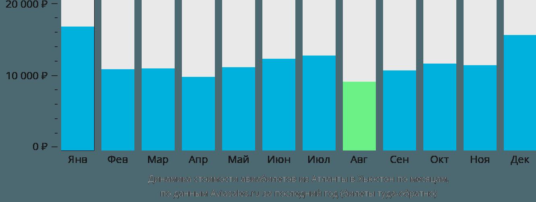 Динамика стоимости авиабилетов из Атланты в Хьюстон по месяцам