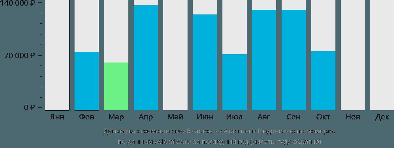 Динамика стоимости авиабилетов из Атланты в Индонезию по месяцам