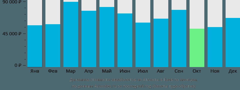 Динамика стоимости авиабилетов из Атланты в Киев по месяцам
