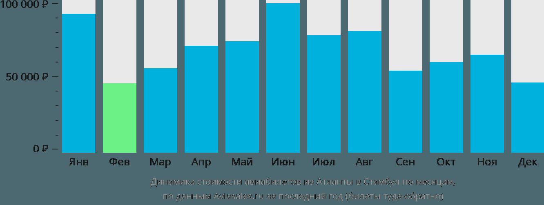 Динамика стоимости авиабилетов из Атланты в Стамбул по месяцам