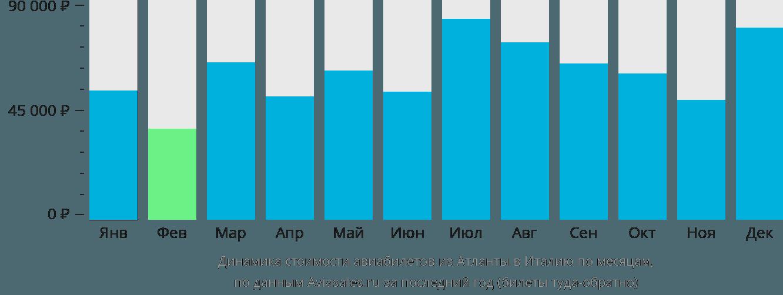 Динамика стоимости авиабилетов из Атланты в Италию по месяцам