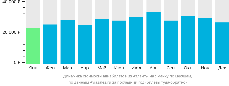 Динамика стоимости авиабилетов из Атланты на Ямайку по месяцам
