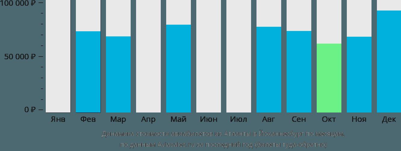 Динамика стоимости авиабилетов из Атланты в Йоханнесбург по месяцам