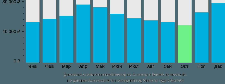 Динамика стоимости авиабилетов из Атланты в Кению по месяцам