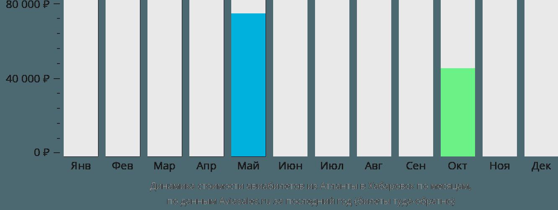 Динамика стоимости авиабилетов из Атланты в Хабаровск по месяцам