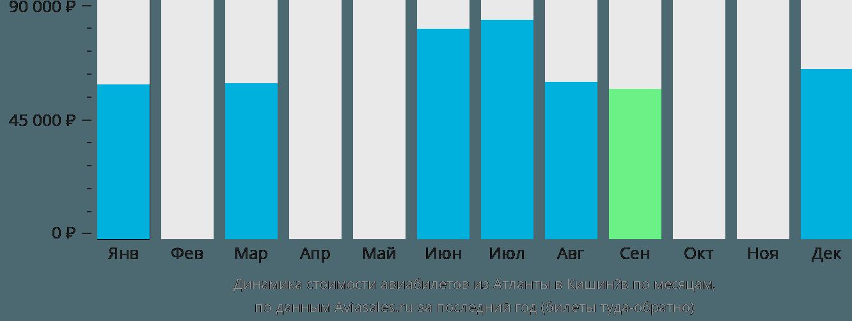 Динамика стоимости авиабилетов из Атланты в Кишинёв по месяцам