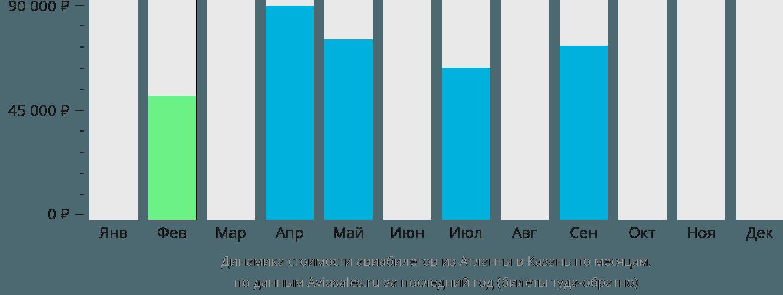 Динамика стоимости авиабилетов из Атланты в Казань по месяцам