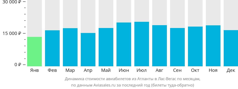 Динамика стоимости авиабилетов из Атланты в Лас-Вегас по месяцам