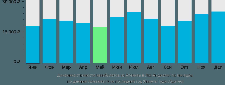 Динамика стоимости авиабилетов из Атланты в Лос-Анджелес по месяцам