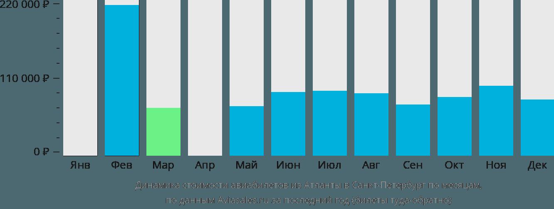 Динамика стоимости авиабилетов из Атланты в Санкт-Петербург по месяцам