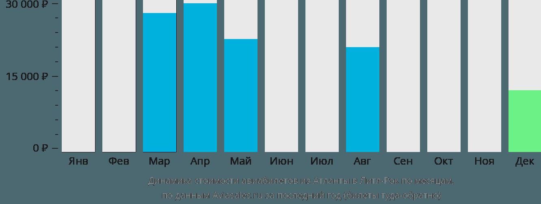 Динамика стоимости авиабилетов из Атланты в Литл-Рок по месяцам
