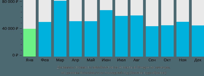 Динамика стоимости авиабилетов из Атланты в Лондон по месяцам