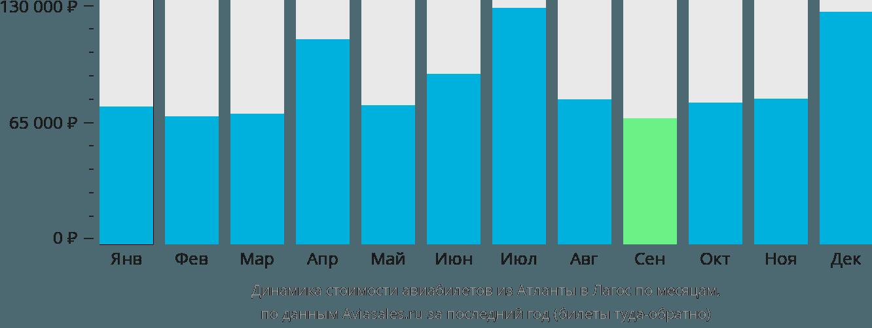 Динамика стоимости авиабилетов из Атланты в Лагос по месяцам