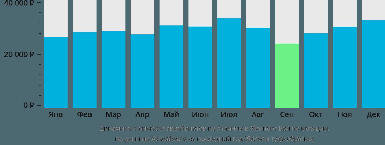 Динамика стоимости авиабилетов из Атланты в Монтего-Бей по месяцам