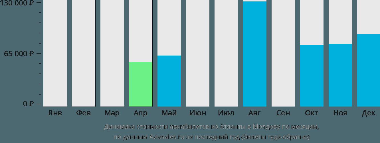 Динамика стоимости авиабилетов из Атланты в Молдову по месяцам