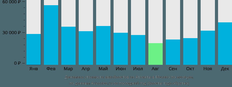Динамика стоимости авиабилетов из Атланты в Мехико по месяцам