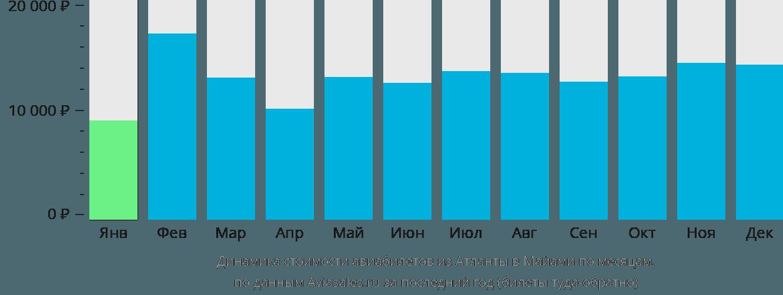 Динамика стоимости авиабилетов из Атланты в Майами по месяцам