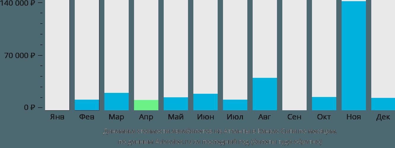 Динамика стоимости авиабилетов из Атланты в Канзас-Сити по месяцам